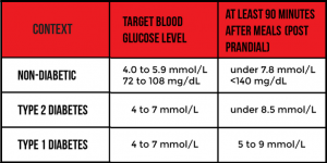 Blood glucose Diabetes