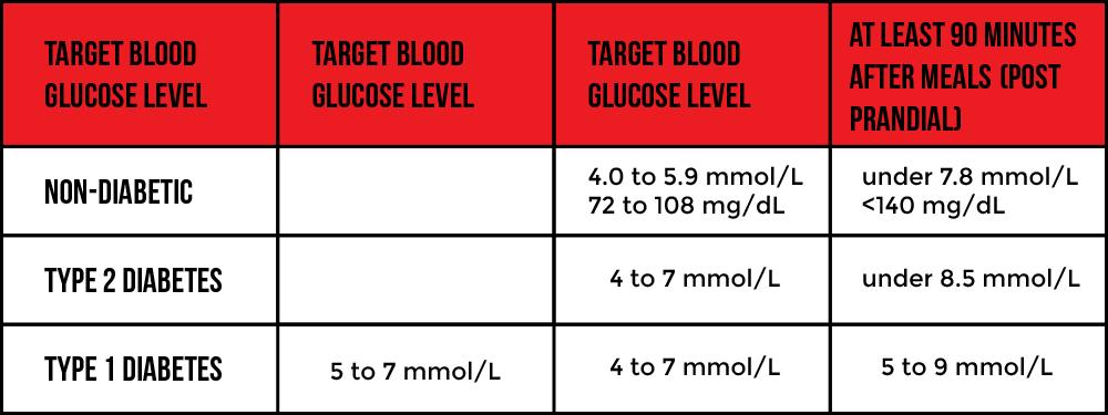 nternational-Diabetes-Federation's-target-ranges