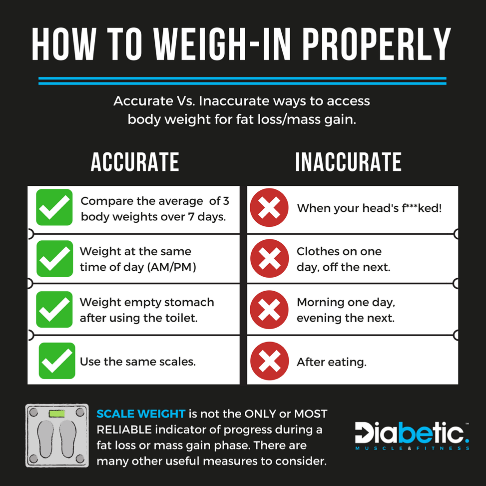 Diabetic Bodybuilding Diet Plan weighing