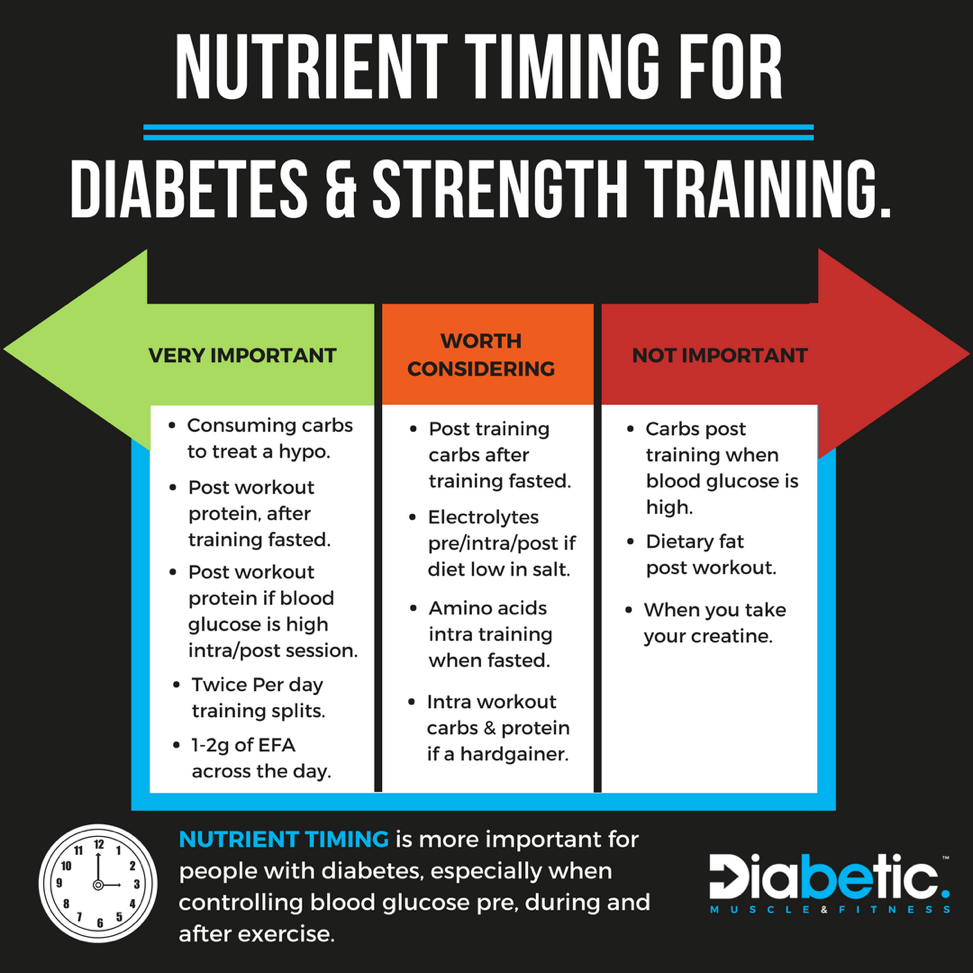 Nutrient timing diabetes