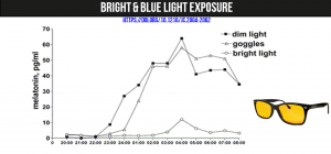 Blue light exposure diabetes