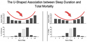 Sleep Duration and Mortality - Diabetes
