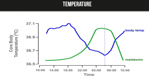 Sleep Temperature diabetes