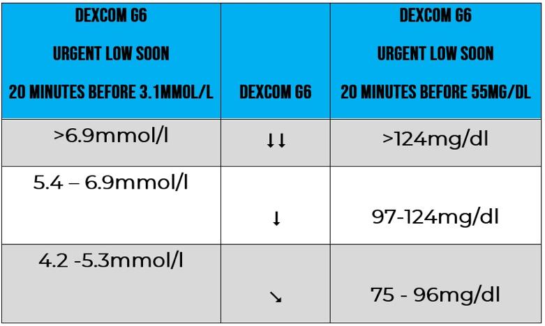 Dexcom G6 Review: Is it better than Dexcom G5 & FreeStyle